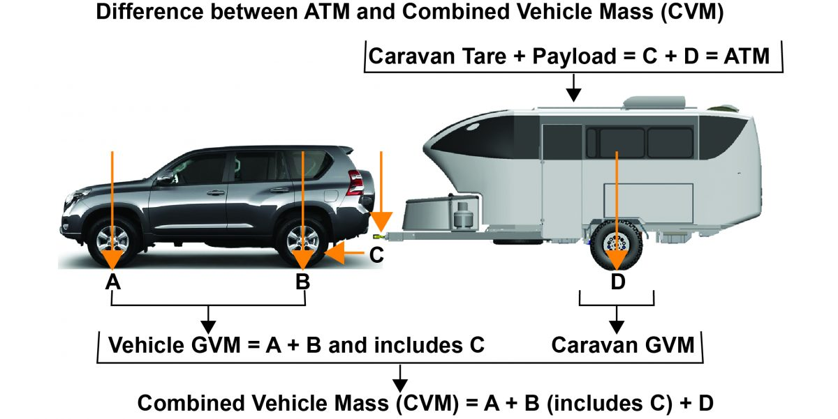 Caravan Towing Rates Explained
